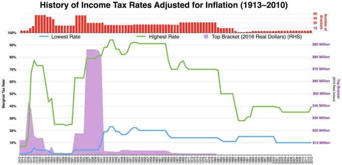 Historical_Marginal_Tax_Rate_for_Highest_and_Lowest_Income_Earners-680x328.jpeg